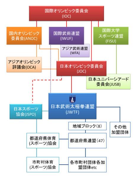 日本武術太極拳連盟組織図